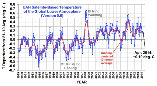 UAH Global Temp Apr 14 jpeg