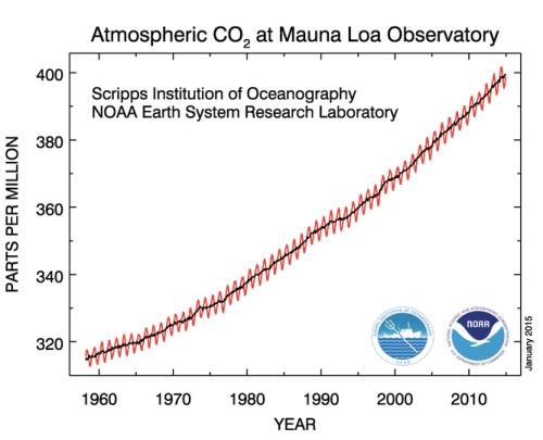 Atmospheric CO2 jpeg