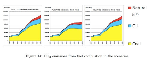 China CO2 Scenarios jpeg