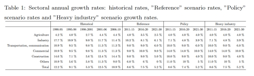 China Sectoral Annual Growth Rates jpeg