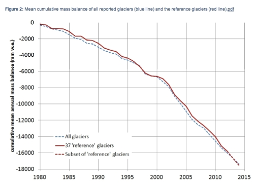 Cumulative Mass Balance of Glaciers jepg