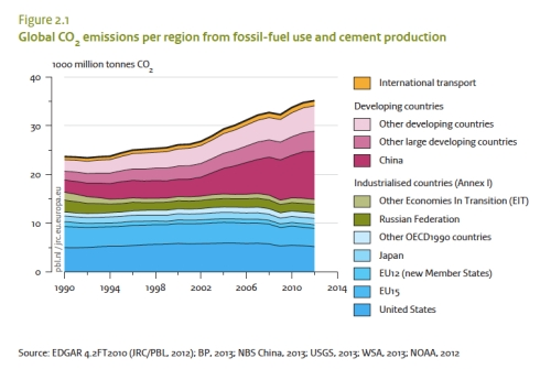 Global CO2 Emissions jpeg
