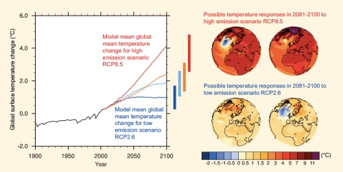 Global Mean Temperature Change jpeg