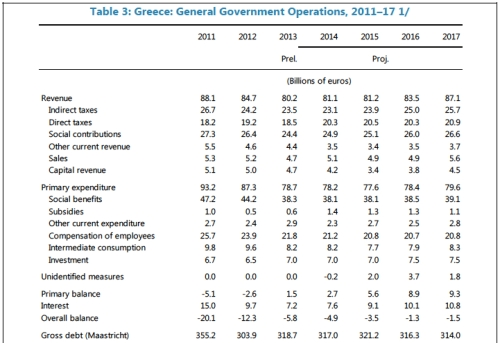Greek General Govt Operations jpeg