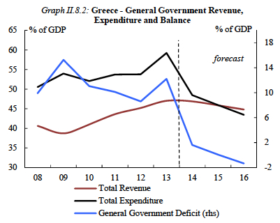 Greek Government Expenditures jpeg