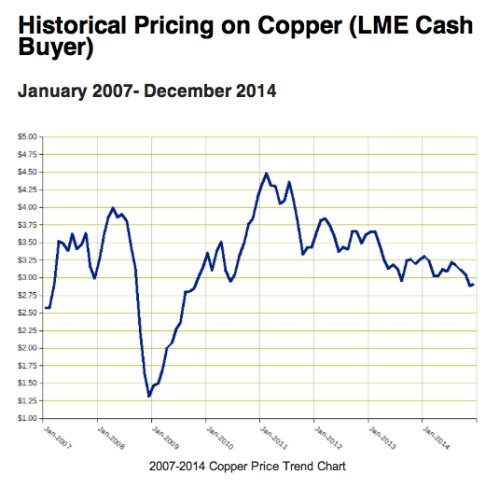 Historical Price on Copper jpeg
