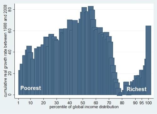 Percentile of Global Income Distribution jpeg