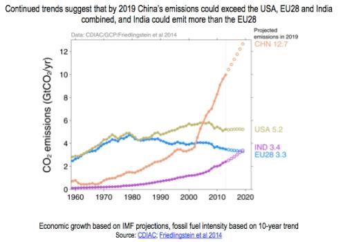 Regional Emissions to 2019 jpeg