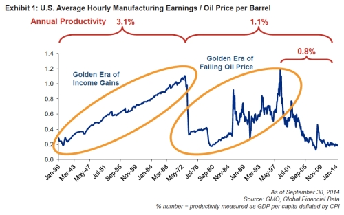 U.S. Average Hourly Manufacturing Earnings:Oil Price per Barrel jpeg