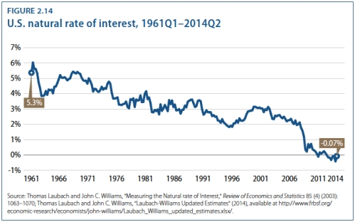 US Natural Rate of Interest jpeg