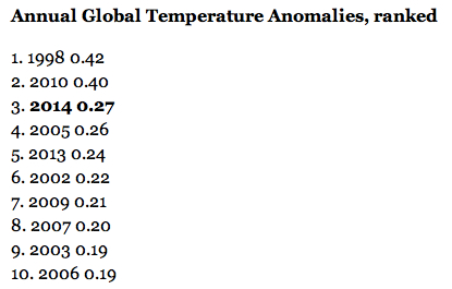 Annual Global Temp Anomalies jpeg
