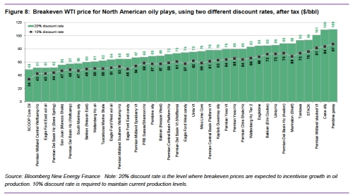 Breakeven Points for US Shale Plays jpeg