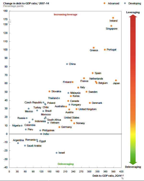https://therationalpessimist.files.wordpress.com/2015/02/change-in-debt-gdp-ratio-jpeg.jpg