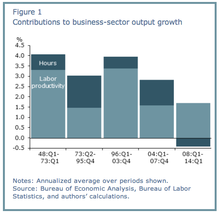 Contributoins to Business Sector Output Growth jpeg