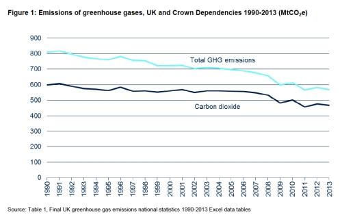 Emissions of Greenhouse Gases UK jpeg