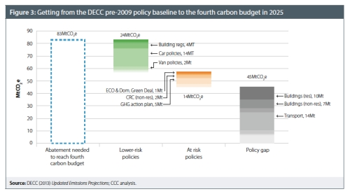Forth Carbon Budget Policies jpeg