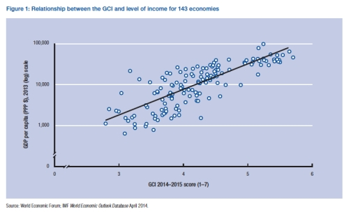 GCI and Level of Income jpeg