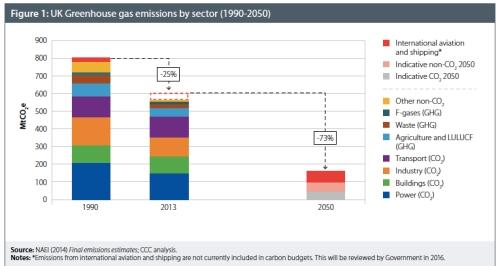 GG Emissions to 2050 jpeg