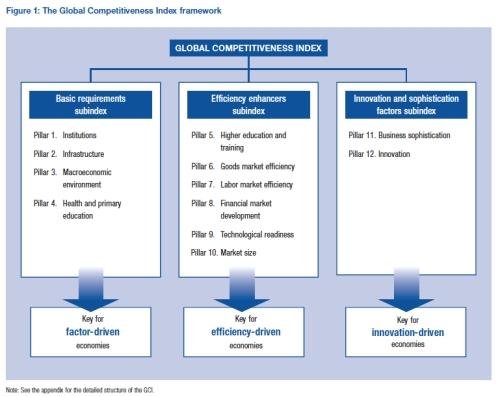 Global Competitiveness Index jpeg