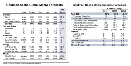 Goldman Sachs Macro Forecasts jpeg