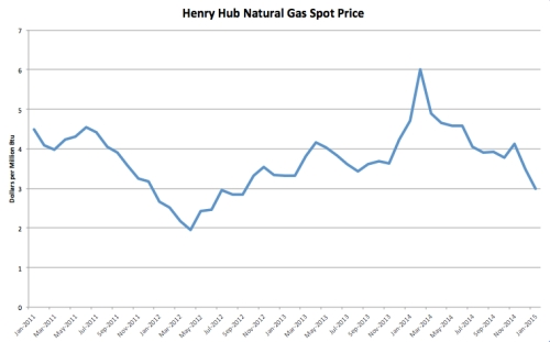 Henry Hub Natural Gas Spot Price jpeg