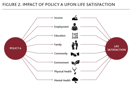 Impact of Policy A upon Life Satisfaction jpeg
