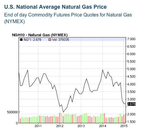 Natural Gas Futures jpeg