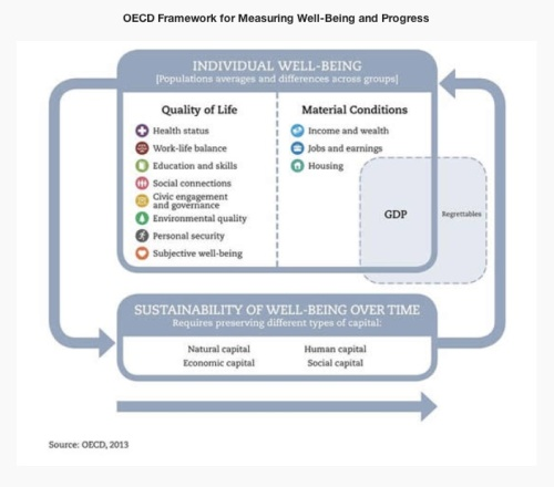 OECD Framework for Measuring Well-Being jpeg