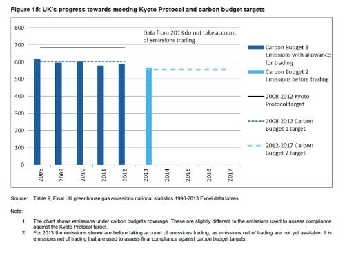 UK Carbon Budget Targets jpeg