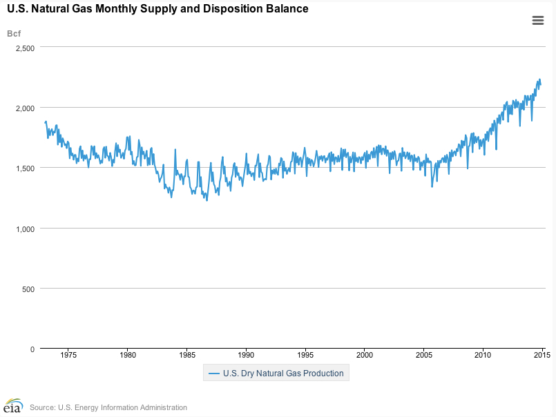 Latest Supply Natural Gas In Us November