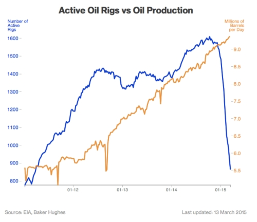 Active Oil Rigs jpeg