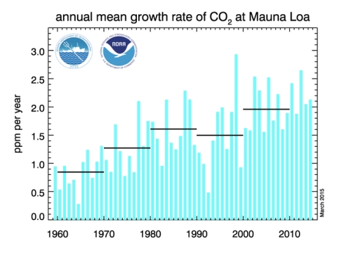 Annual Mean Growth Rate of CO2 jpeg