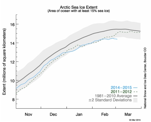 Arctic Sea Ice Extent jpeg
