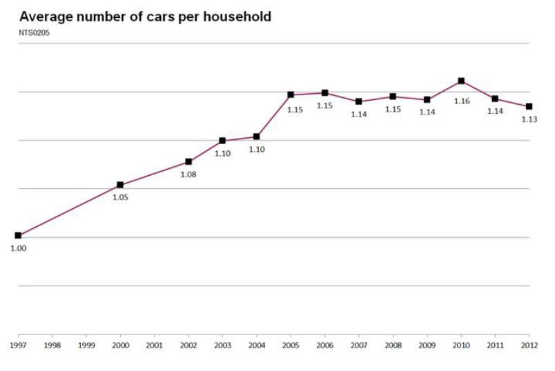 Cars Per Household Uk