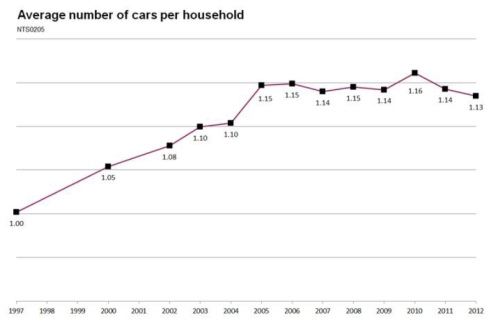 Average Number of Cars Per Household jpeg