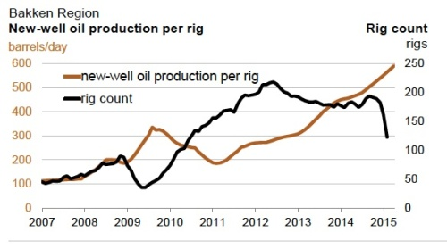 Bakken New Well Oil Production jpeg