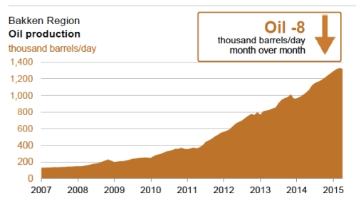 Bakken Oil Production jpeg
