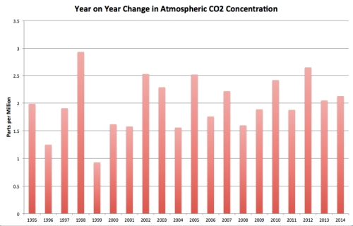 Change in CO2 jpeg