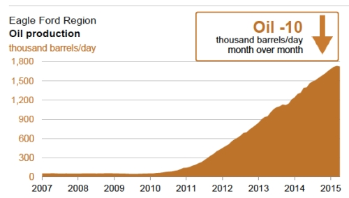 Eagle Ford Oil Production jpeg