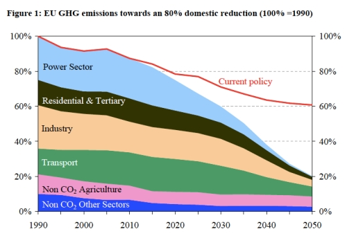 EU GHG Emission Reductions jpeg