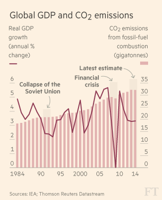 Global GDP and Emissions jpeg