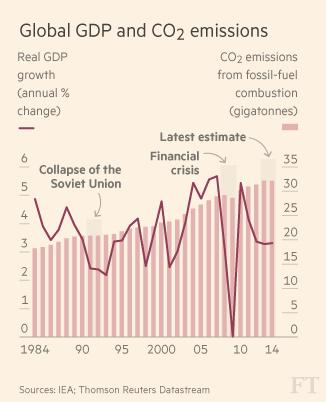 Global GDP and Emissions jpeg