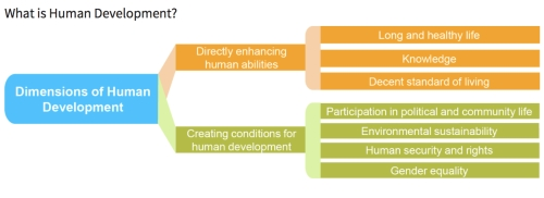 Human Development Dimensions jpeg