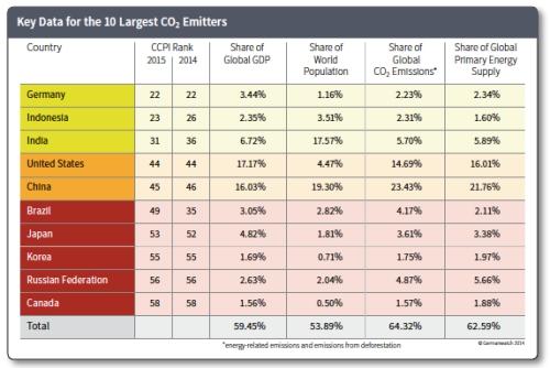 Key Data for 10 Largest Emitters jpeg