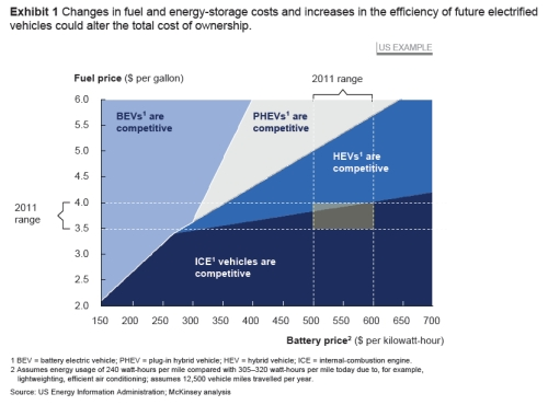 McKinsey Battery Study jpeg