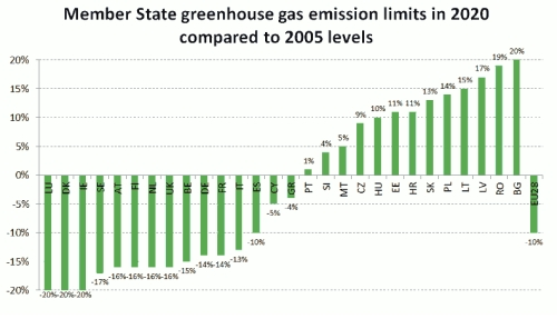 Member States Greenhouse Gas Emission Limits