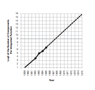 Moore's Law Paper jpeg