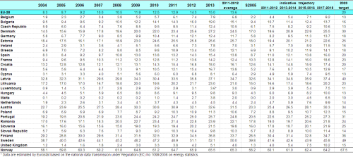 Overall_share_of_energy_from_renewable_sources_-_2013
