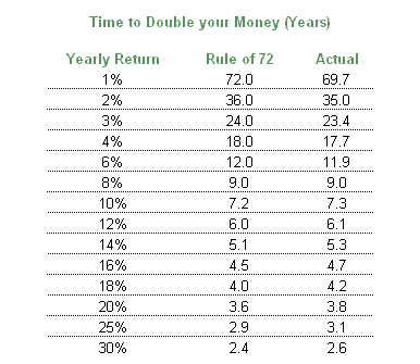 Rule of 72 jpeg