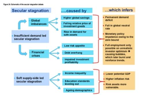 Secular Stagnation jpeg